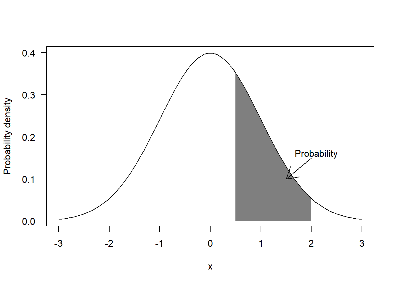Maximum likelihood estimation from scratch
